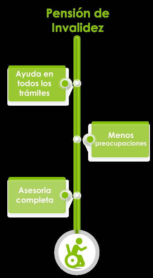 pensi_invalidez