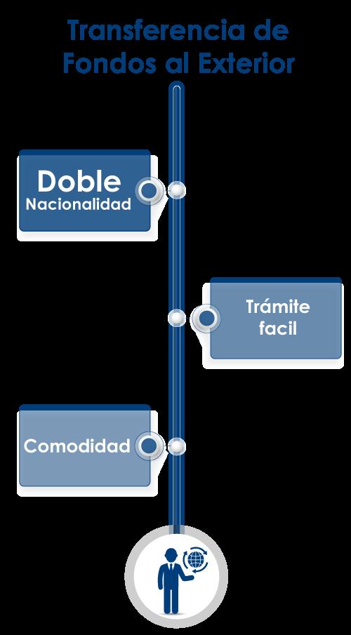 transferencia_de_fondos